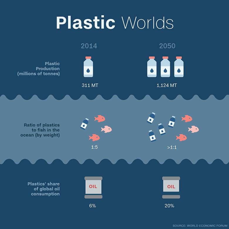 160119113151-plastic-worlds-infographic-custom-1
