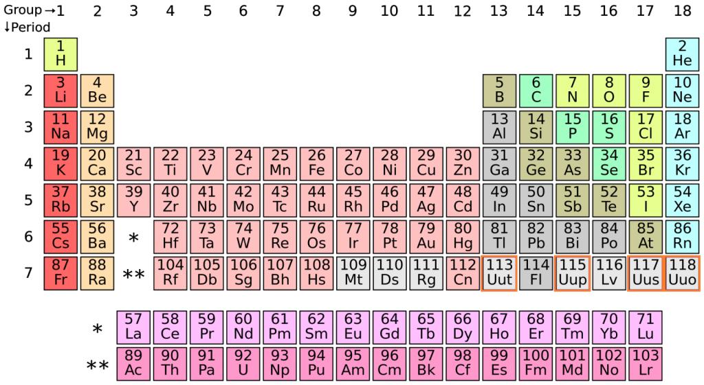 periodic-table_wikimedia-Diep-1024x561