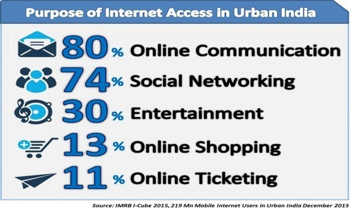 what-urban-india-using-internet-for-720x428