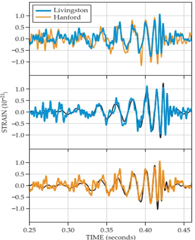 Детектираниот сигнал на гравитациони бранови во Ливингстон и Ханфорд, САД