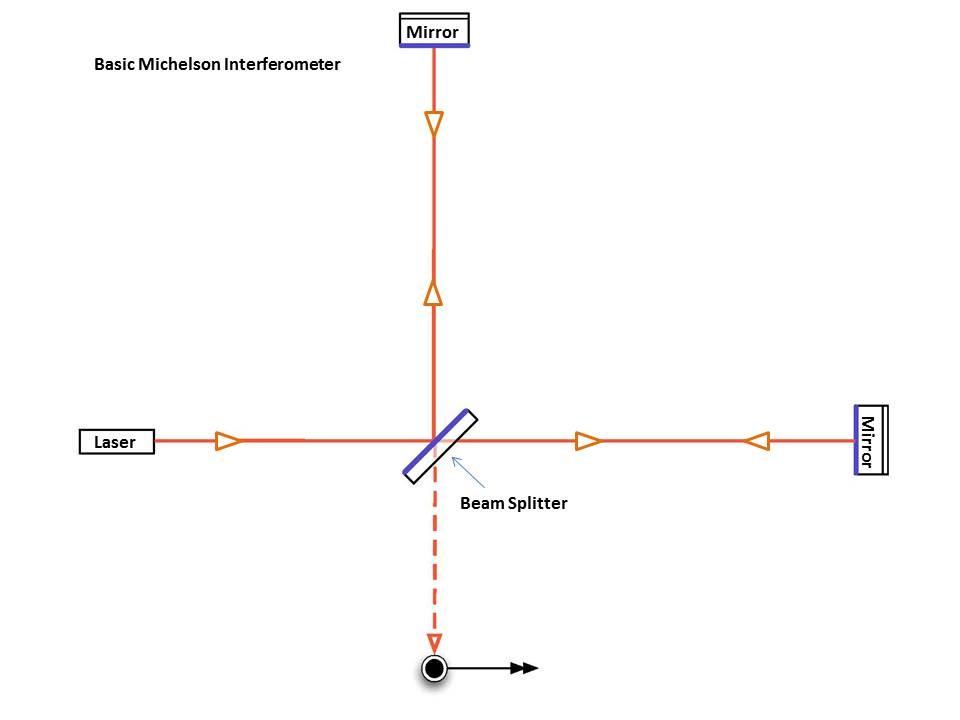Фигура 6: Интерферометар со четири базични компоненти: ласер, разделувач на зракот, две вземно нормални огледала и фотодетектор