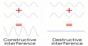 конструктивна интерференција и деструктивна интерференција