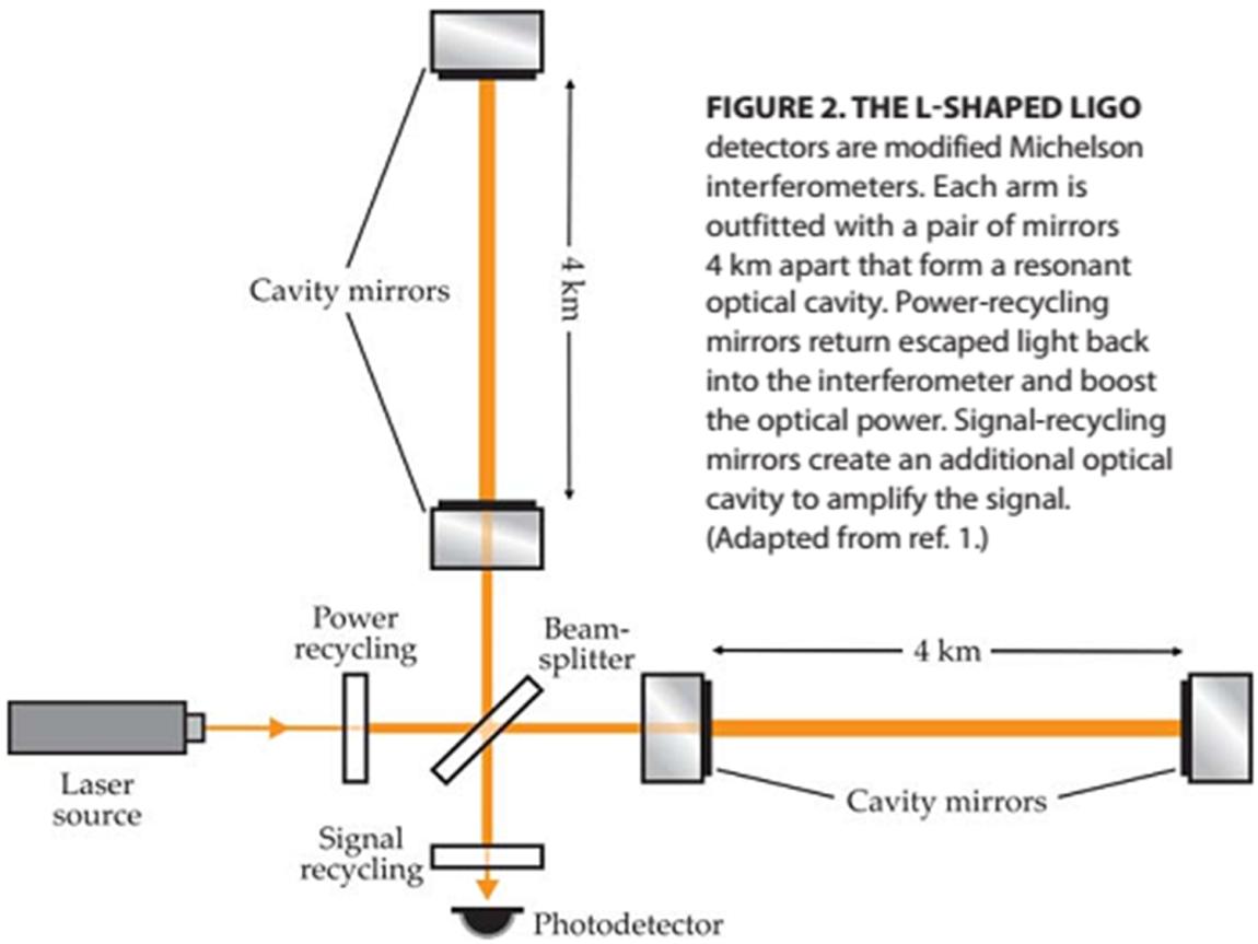 Модификација на базичниот Микелсон интерферометар со додавање на т.н. резонантна оптичка празнина